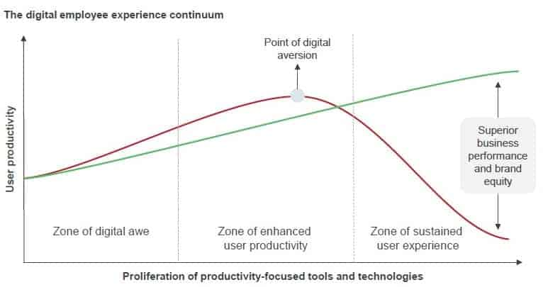 Digital Employee Experience Continuum