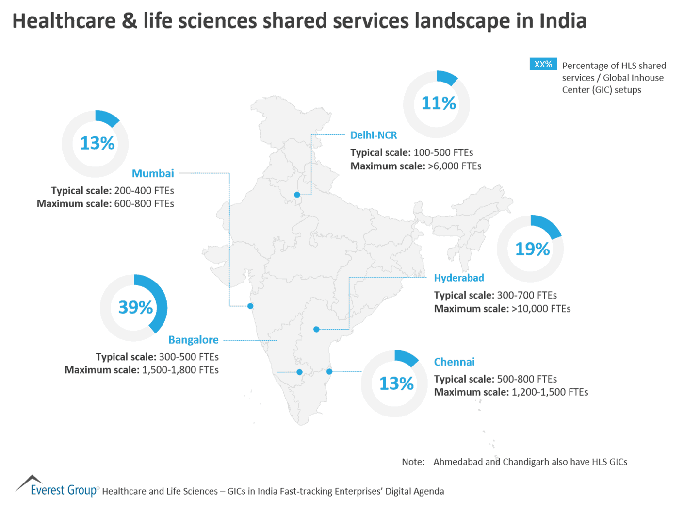 Healthcare & life sciences shared services landscape in India
