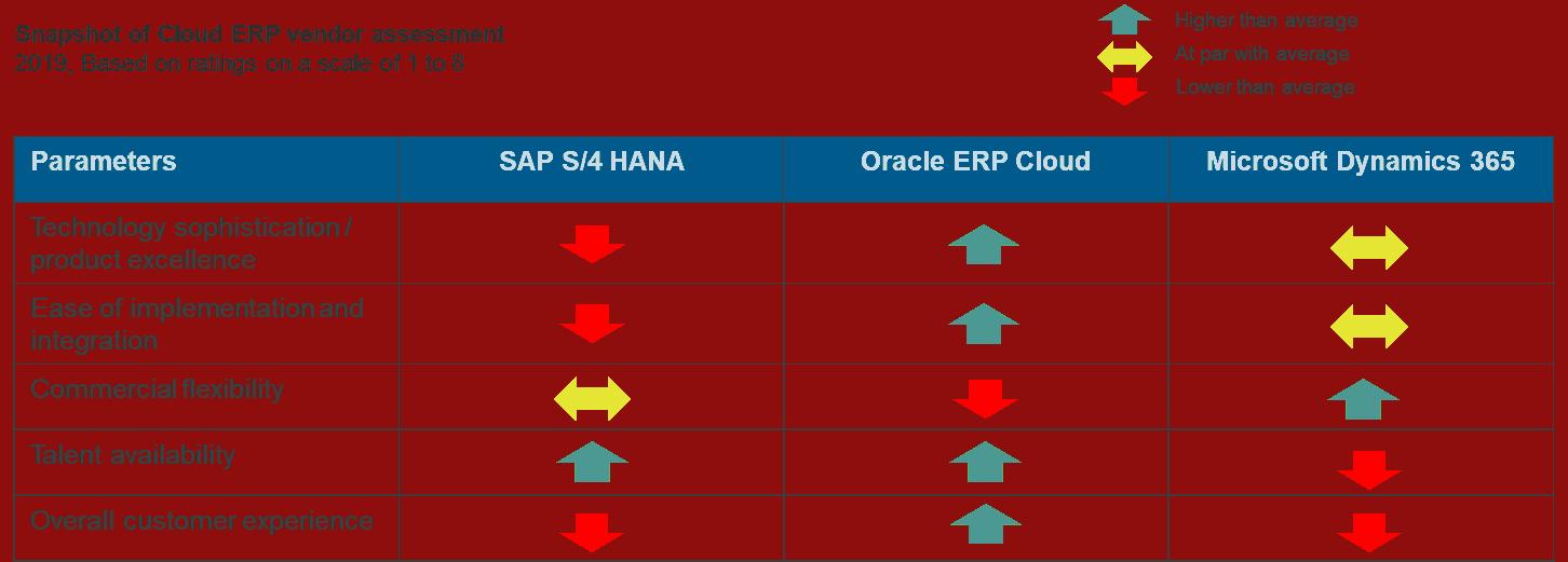 snapshot of cloud ERP vendor assessment
