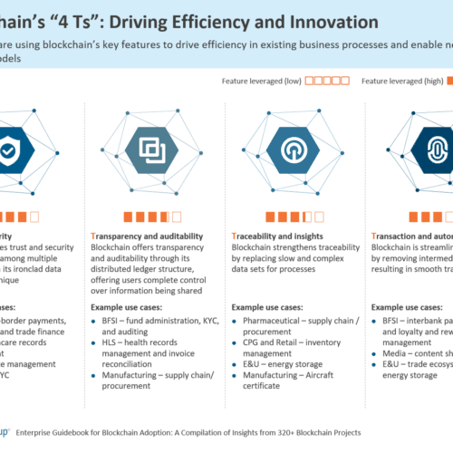 """Blockchain's """"4 Ts"""": Driving Efficiency and Innovation"""