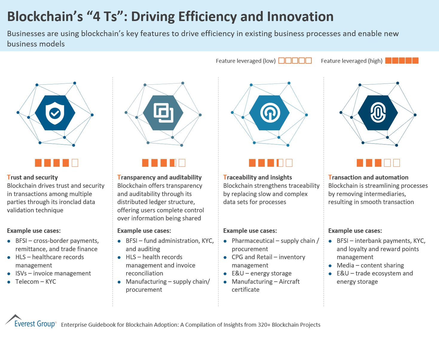 "Blockchain's ""4 Ts"": Driving Efficiency and Innovation"