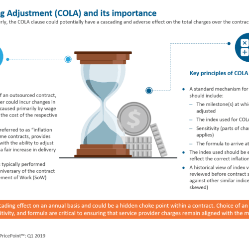 Cost of Living Adjustment (COLA) and its importance