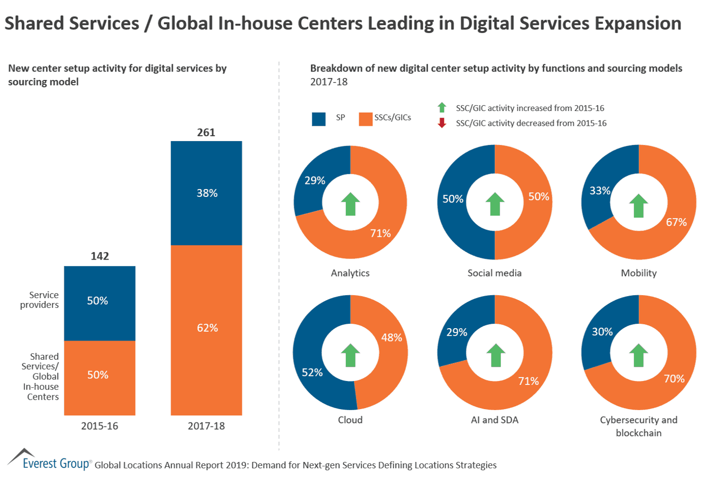 Shared Services / Global In-house Centers Leading in Digital Services Expansion