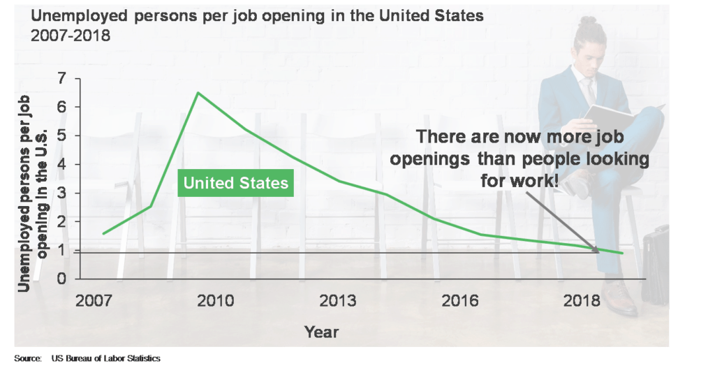 Unemployment in US