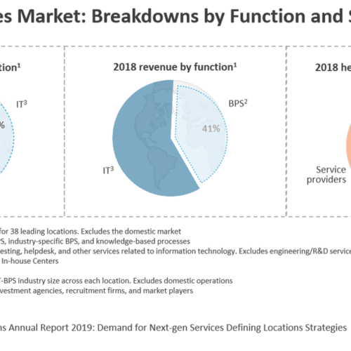 The Global Services Market - Breakdowns by Function and Sourcing Model