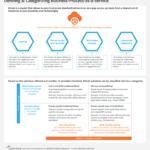 Defining & Categorizing Business-Process-as-a-Service