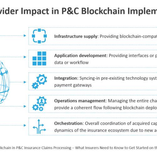 Service Provider Impact in P&C Blockchain Implementation