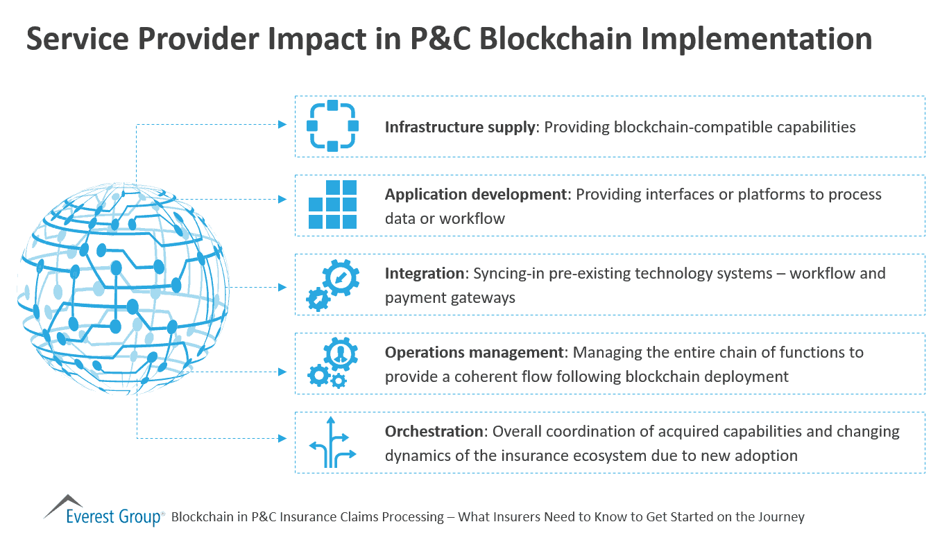 Service Provider Impact in P&C Blockchain Implementation