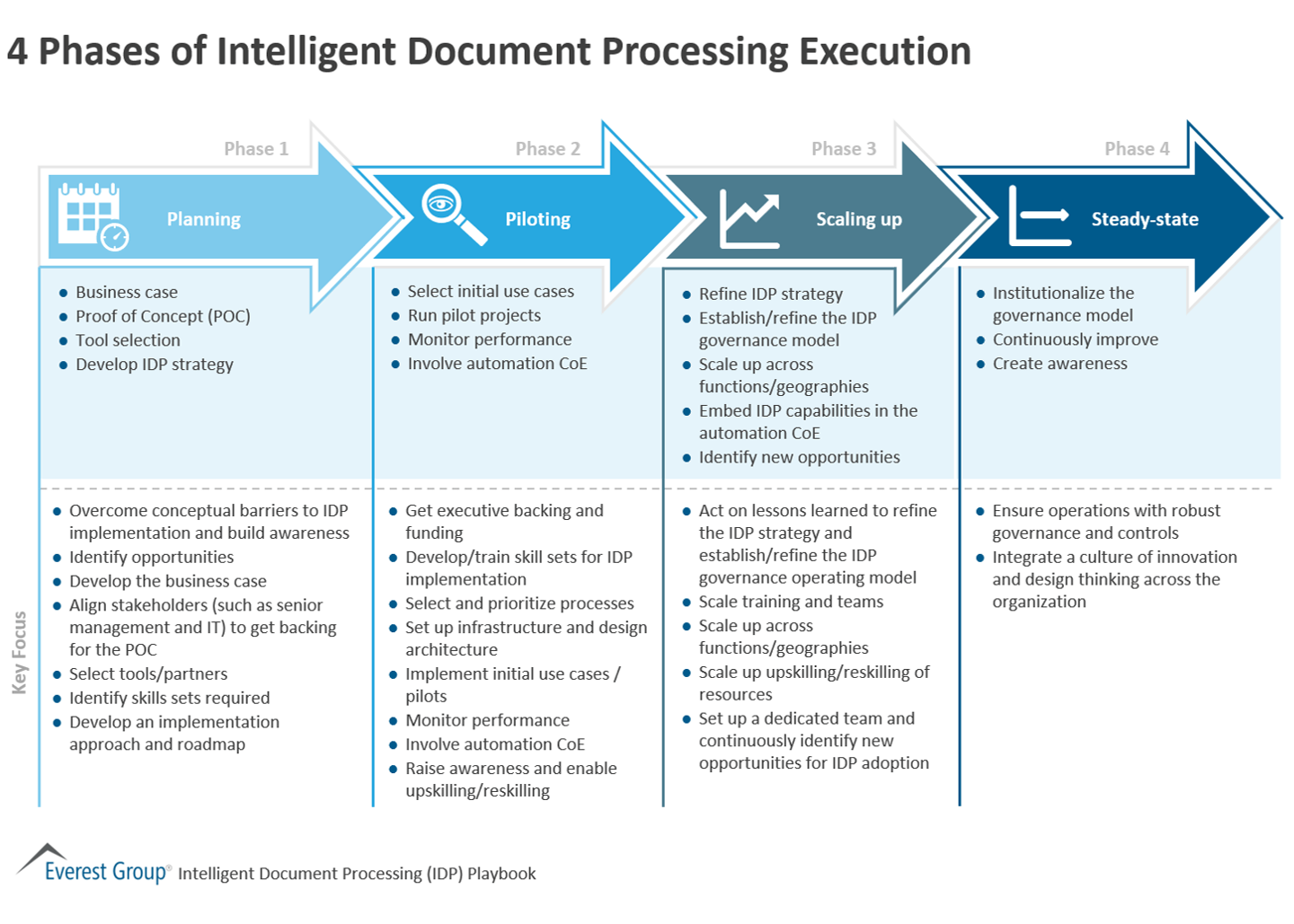 4 Phases of Intelligent Document Processing Execution