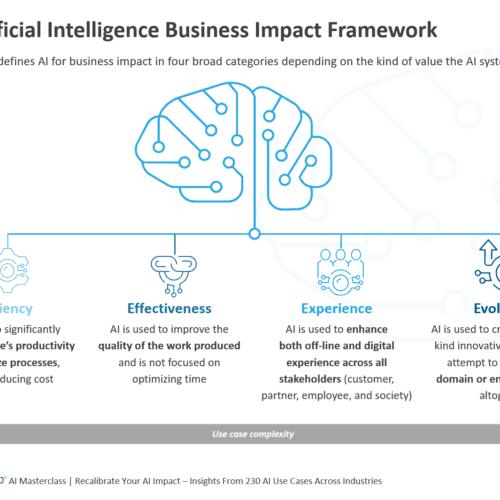 4Es Artificial Intelligence Business Impact Framework