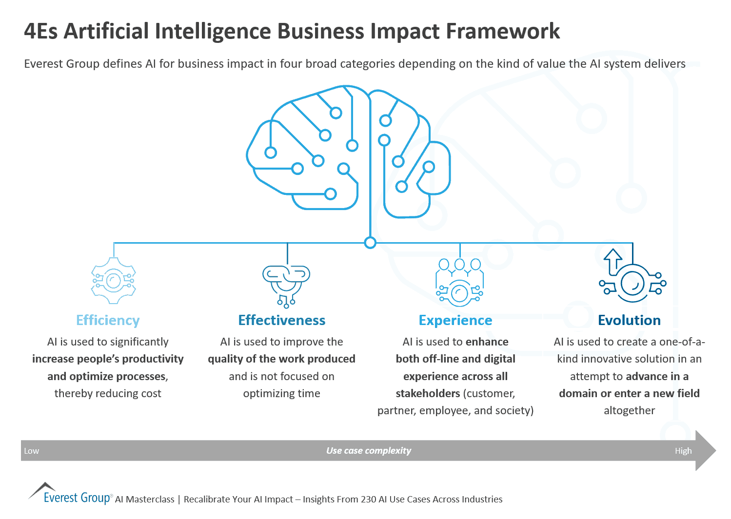 4Es Artificial Intelligence Business Impact Framework