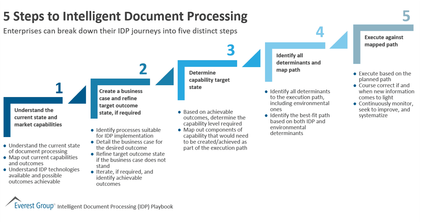5 Steps to Intelligent Document Processing