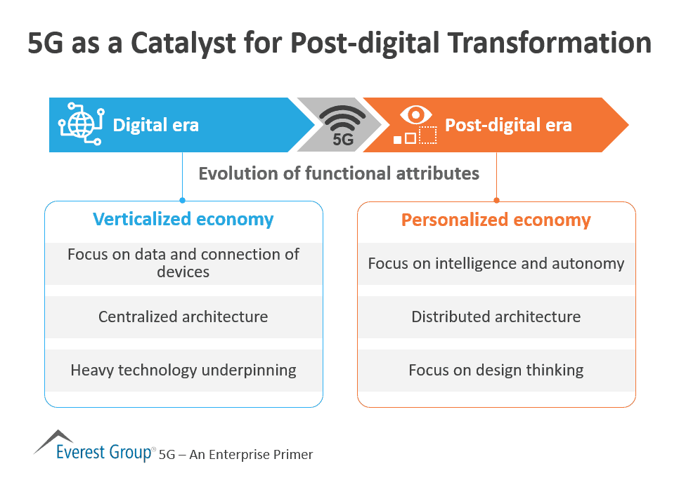 5G as a Catalyst for Post-digital Transformation