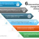 6 interventions that will change clinical trials