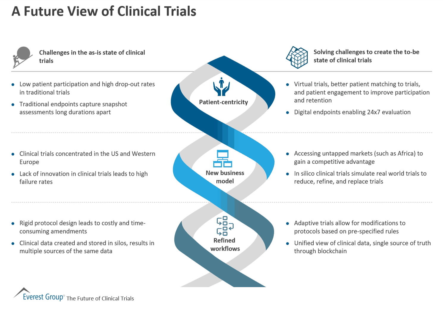 A Future View of Clinical Trials