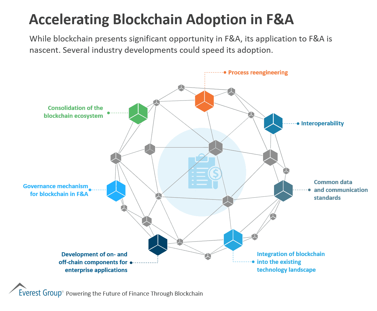 Accelerating Blockchain Adoption in F&A