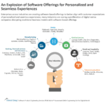 An Explosion of Software Offerings for Personalized and Seamless Experiences