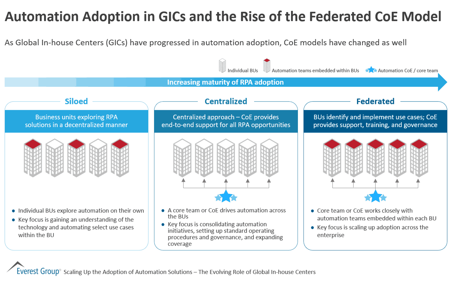 Automation Adoption in GICs and the Rise of the Federated CoE Model