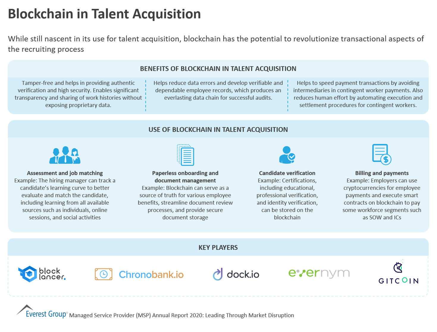 Blockchain in Talent Acquisition