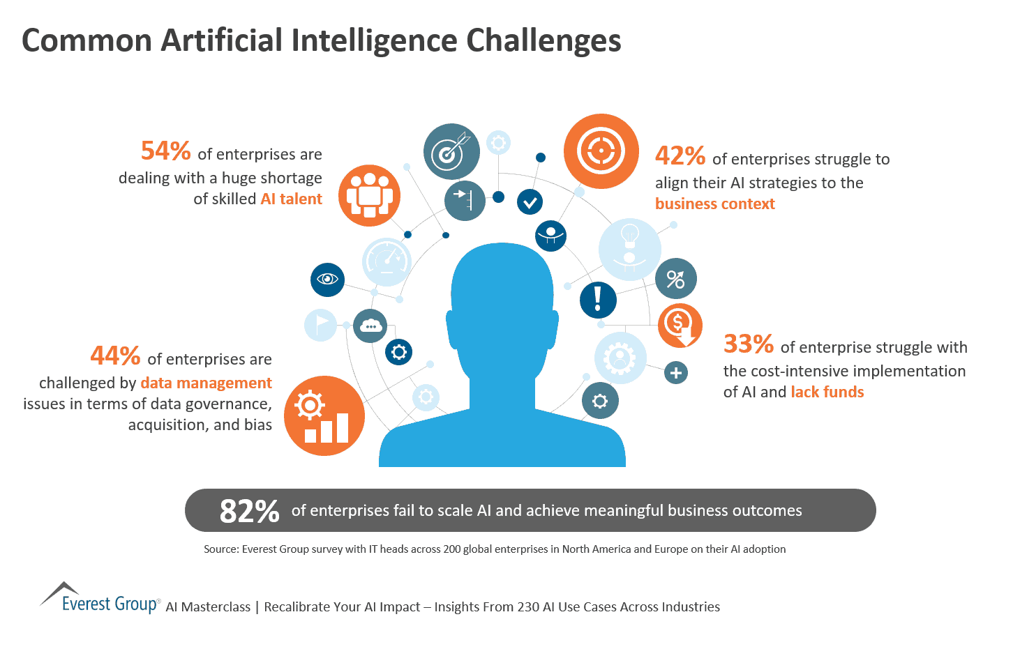 Common Artificial Intelligence Challenges