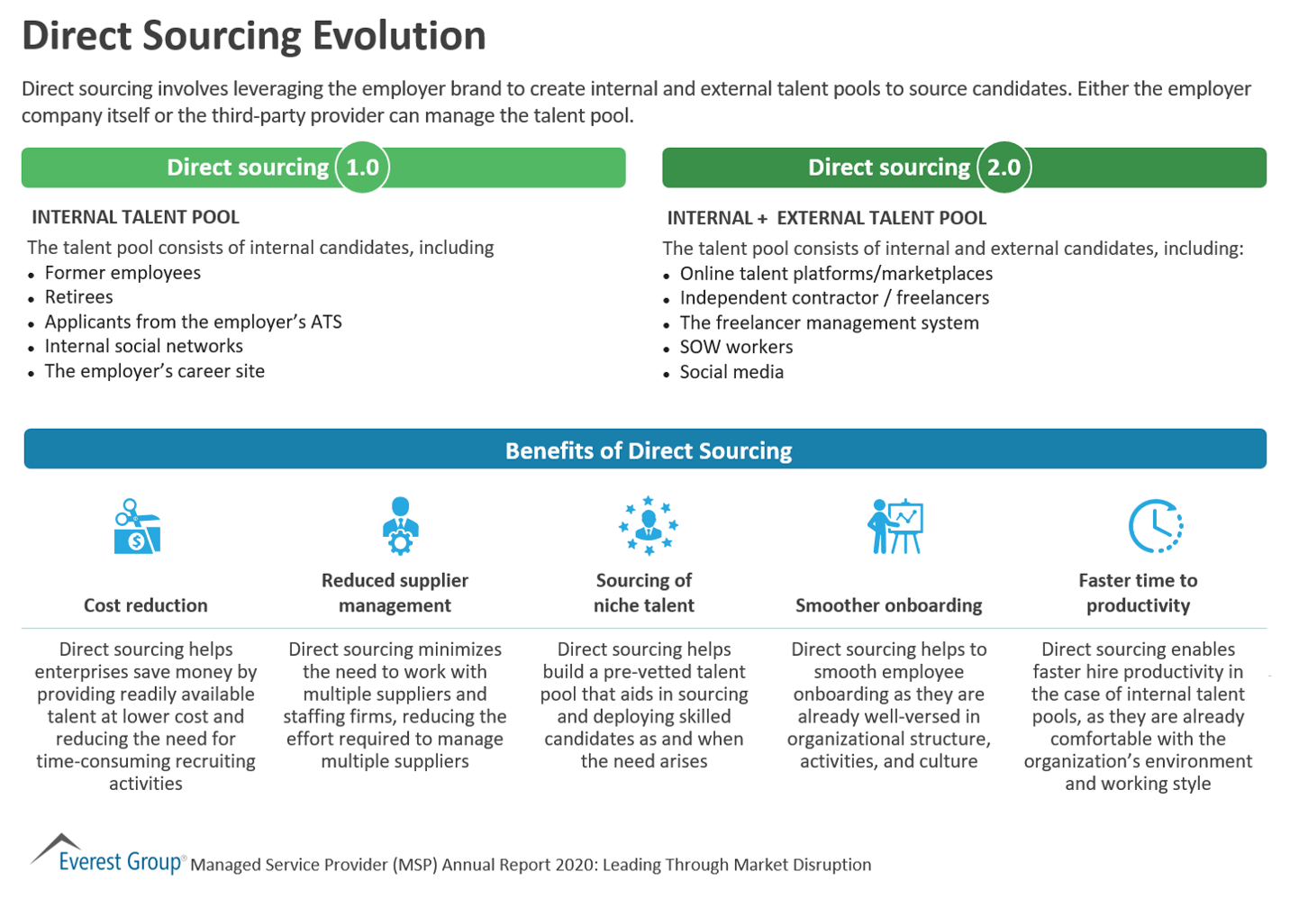 Direct Sourcing Evolution