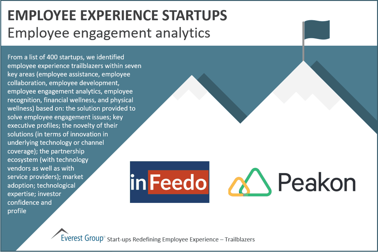 Employee experience start-ups - Employee engagement analytics
