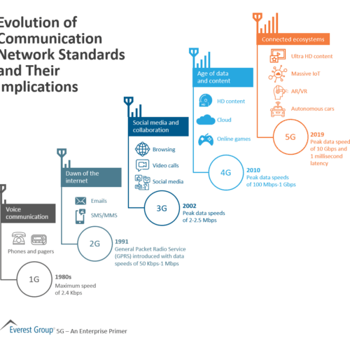 Evolution of Communication Network Standards and Their Implications