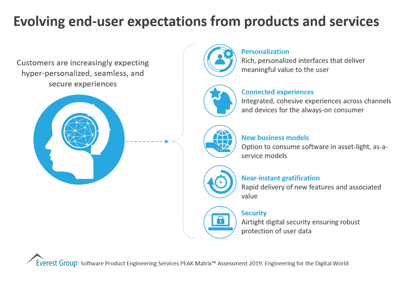 Evolving end-user expectations from products and services