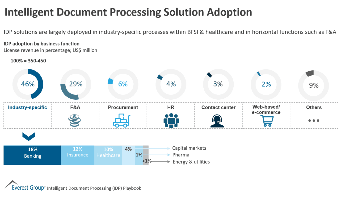 Intelligent Document Processing Solution Adoption