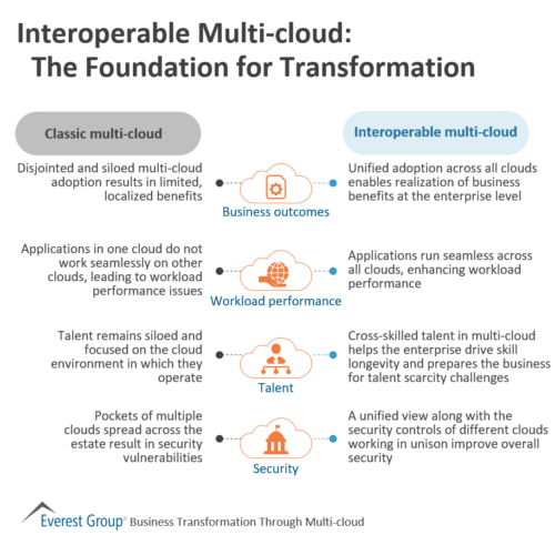 Interoperable Multi-cloud - The Foundation for Transformation