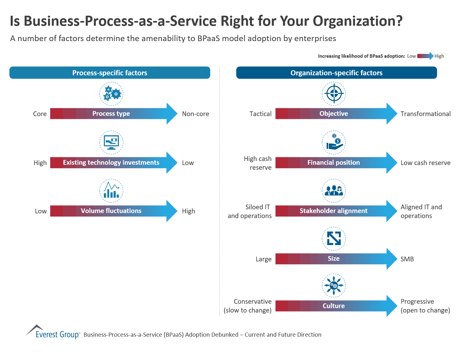 Is Business Process as a Service Right for Your Organization