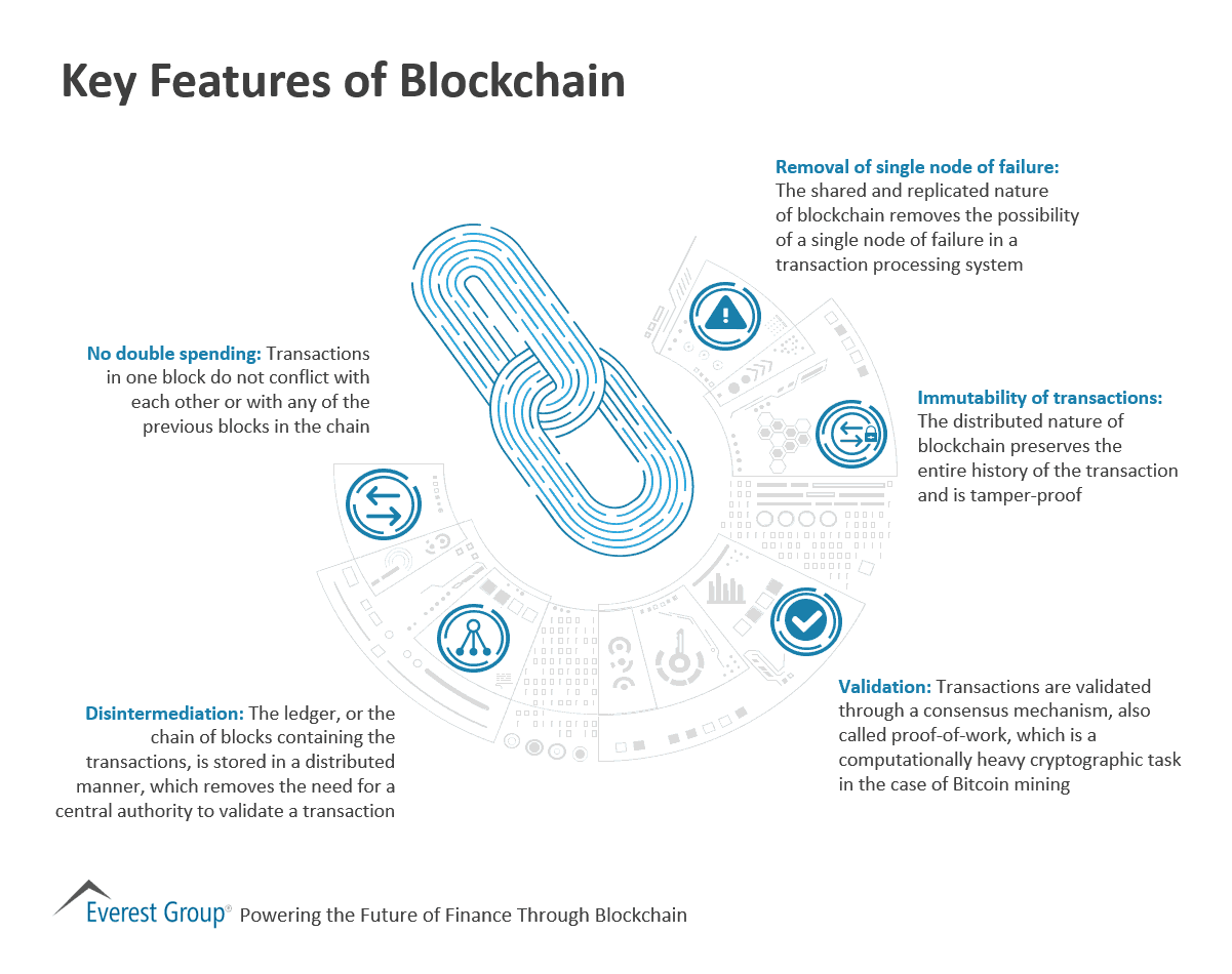 Key Features of Blockchain