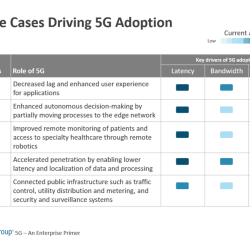 Key Use Cases Driving 5G Adoption