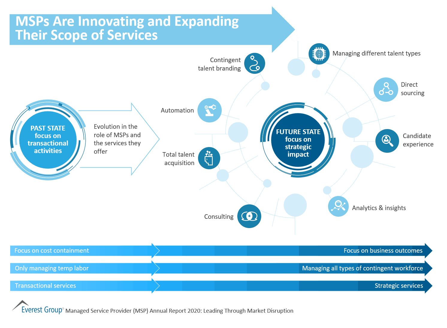 MSPs Are Innovating and Expanding Their Scope of Services