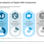 Market Adoption of Digital CXM Components