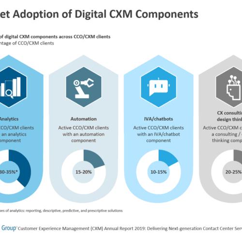 Market Adoption of Digital CXM Components