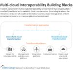 Multi-cloud Interoperability Building Blocks