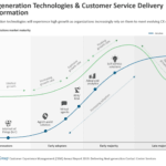 Next-gen Tech & Customer Service Delivery Transformation