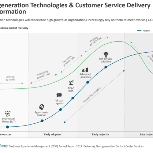 Next-gen Tech & Customer Service Delivery Transformation