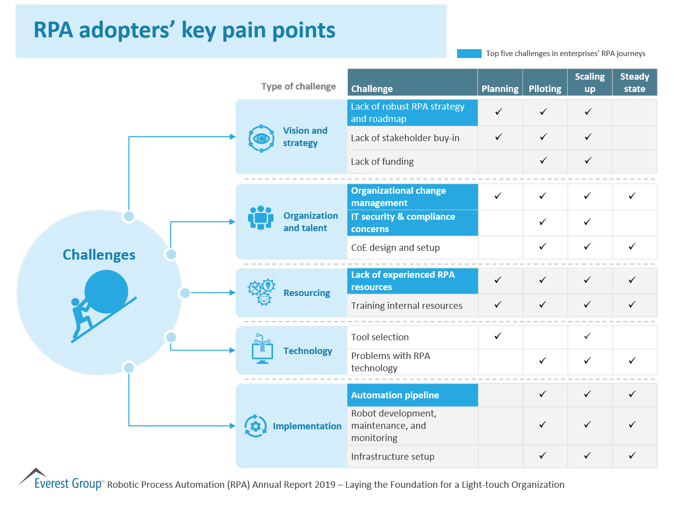 RPA adopters key pain points