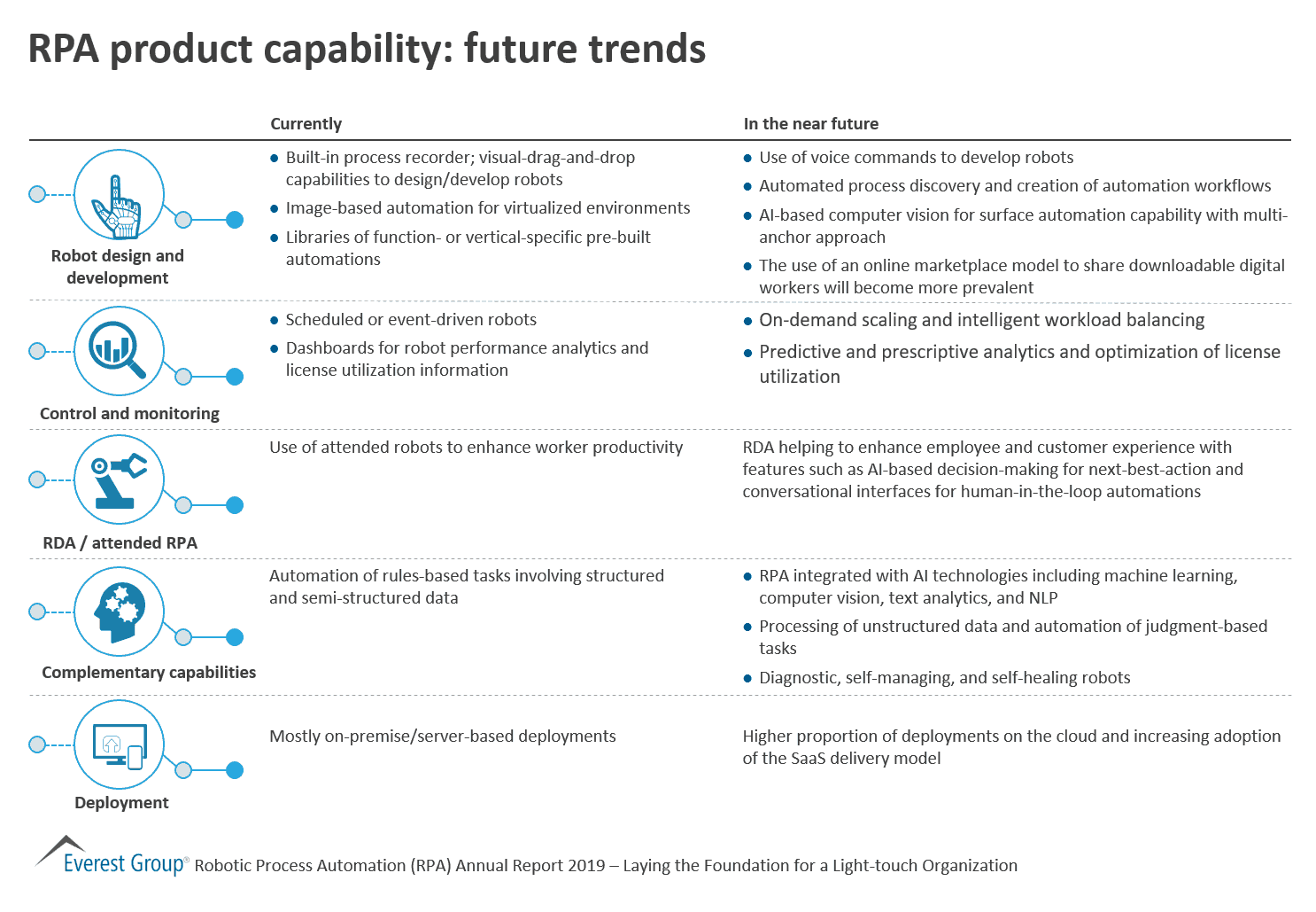 RPA product capability - future trends