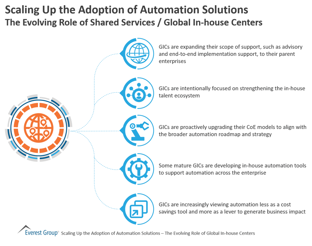 Scaling Up the Adoption of Automation Solutions GIC role