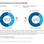 The Business Process as a Service Market