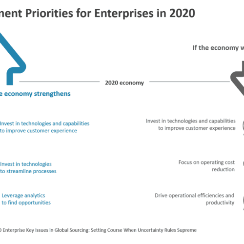 Top Investment Priorities for Enterprises in 2020