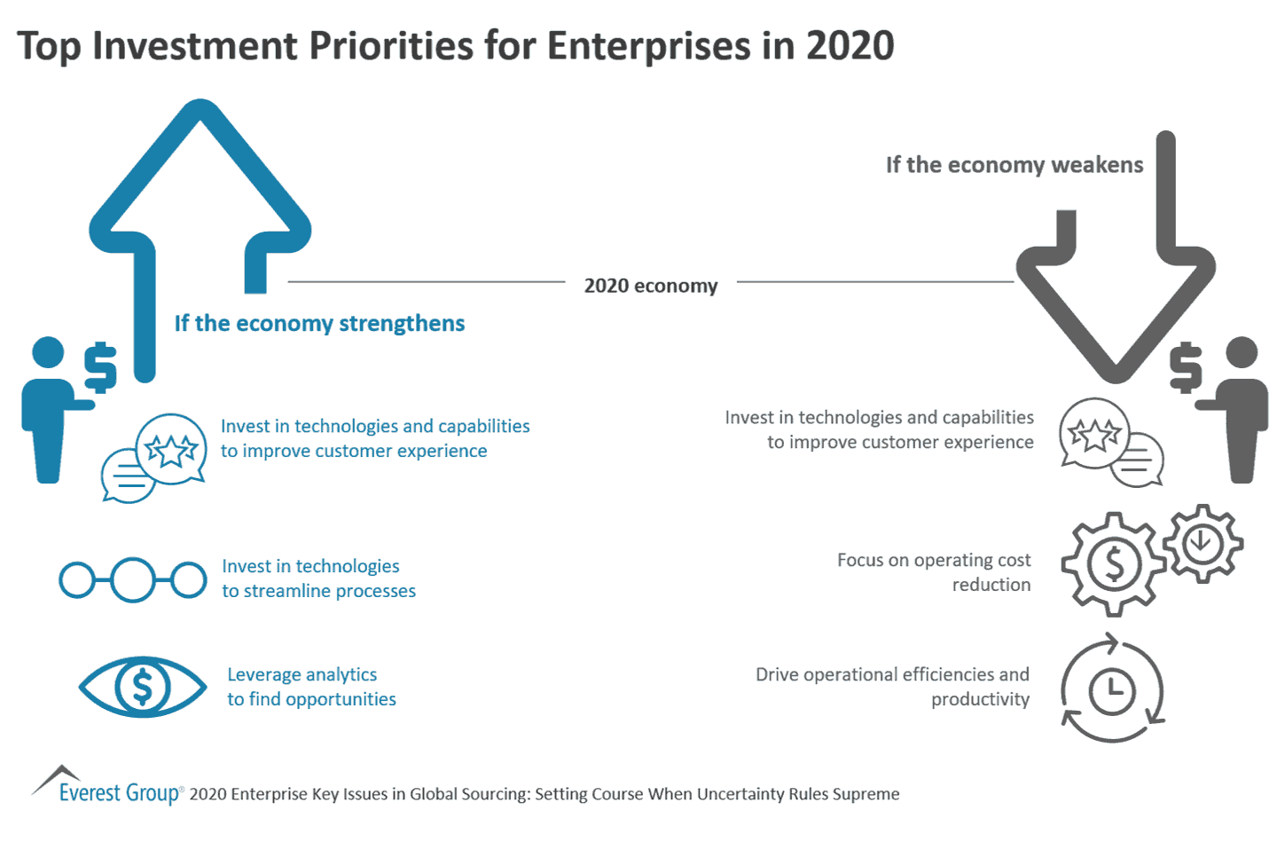 Top Investment Priorities for Enterprises in 2020