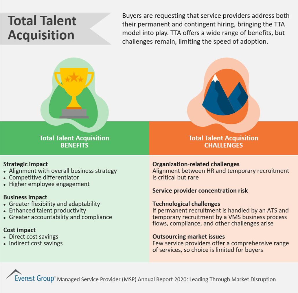Total Talent Acquisition