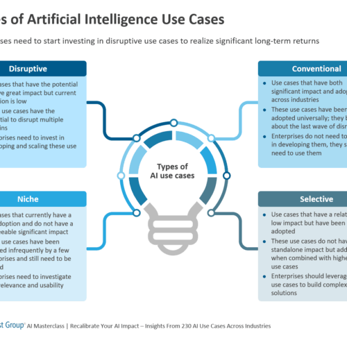 Types of Artificial Intelligence Use Cases