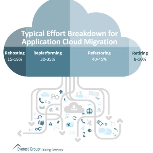 Typical Effort Breakdown for Application Cloud Migration
