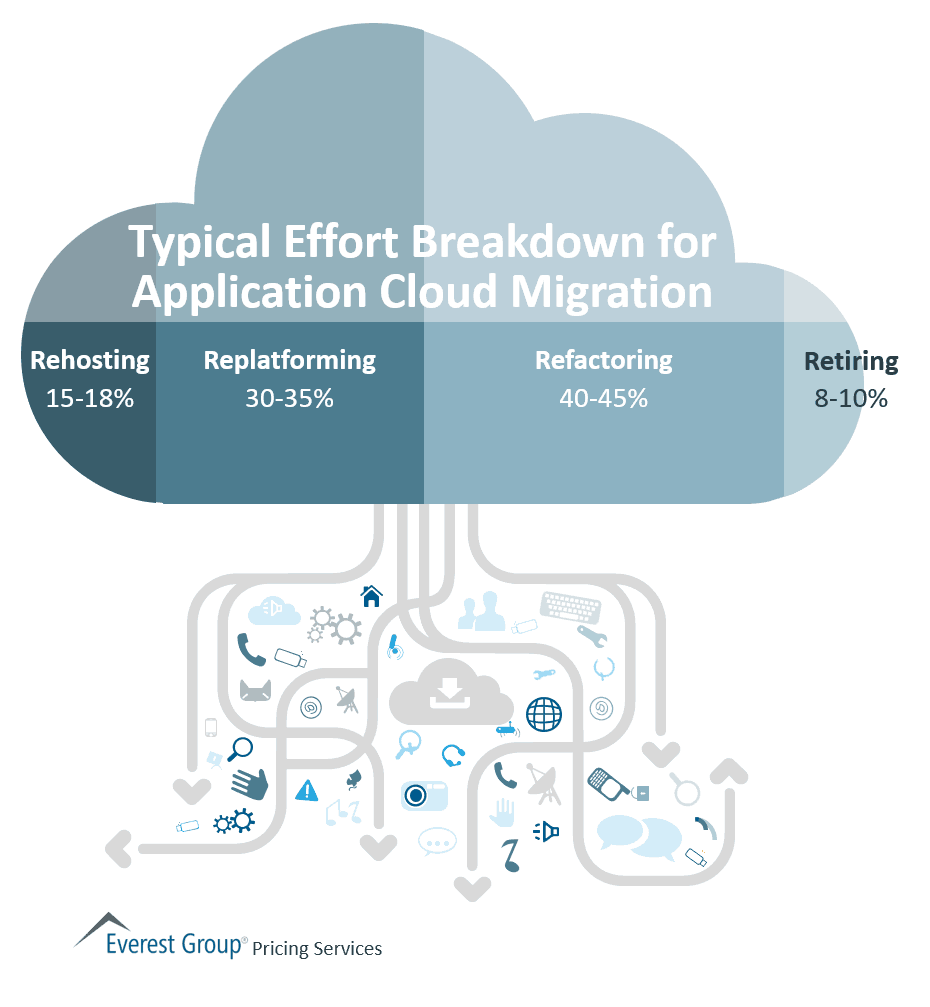 Typical Effort Breakdown for Application Cloud Migration