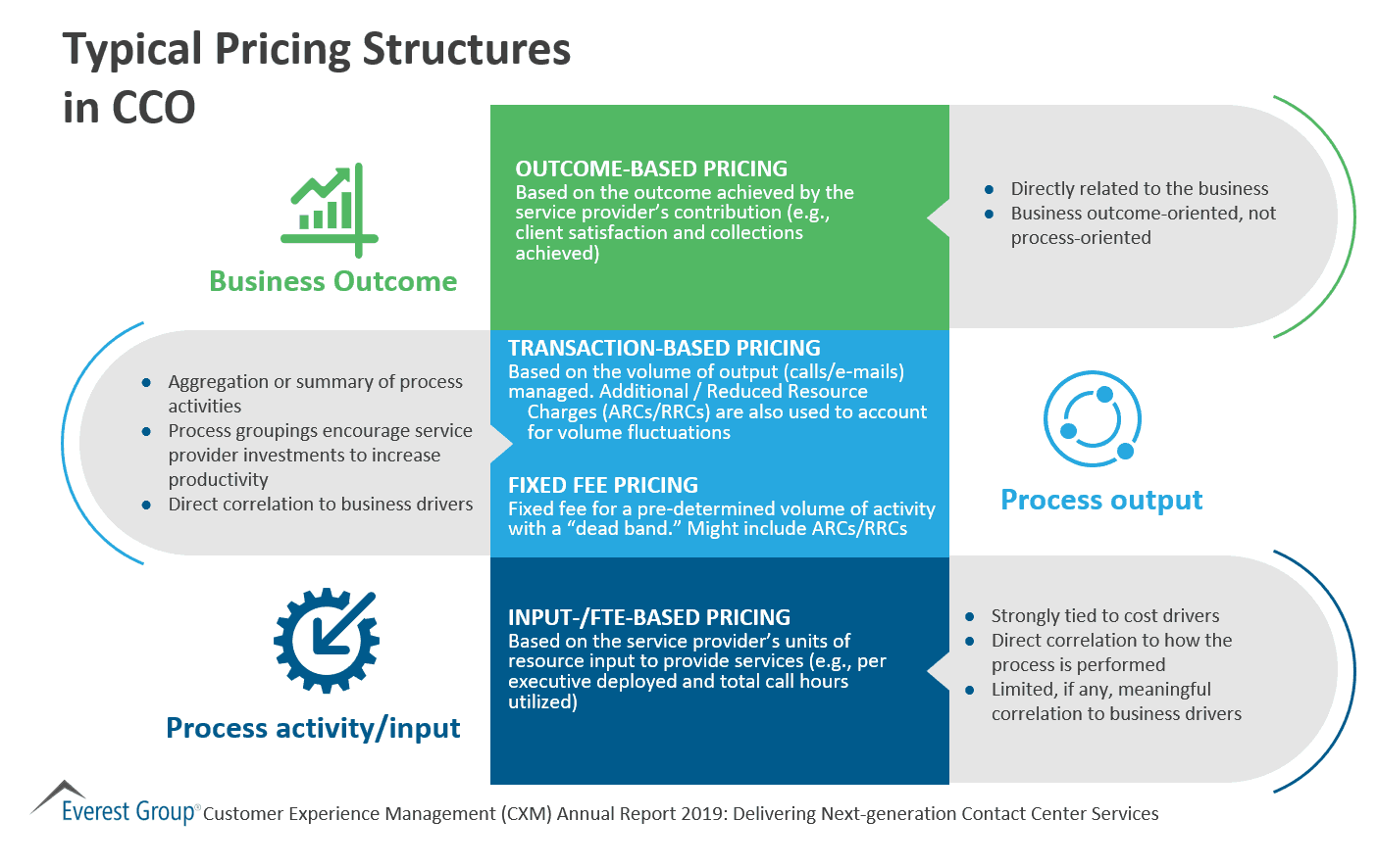 Typical Pricing Structures in CCO